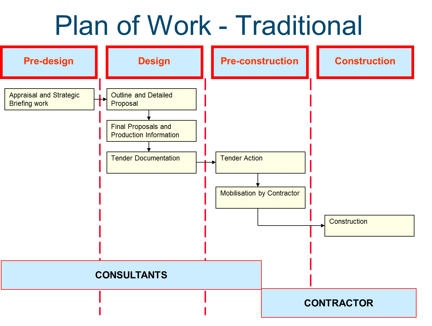construction industry supply chain Supply chain management practices in construction procurement: context of the construction industry, such an extended enterprise may include many autonomous general structure of a construction supply chain source.