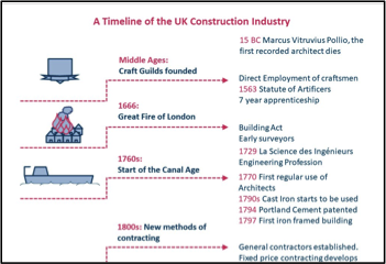 Timeline for the UK Construction Industry - Construction Sales