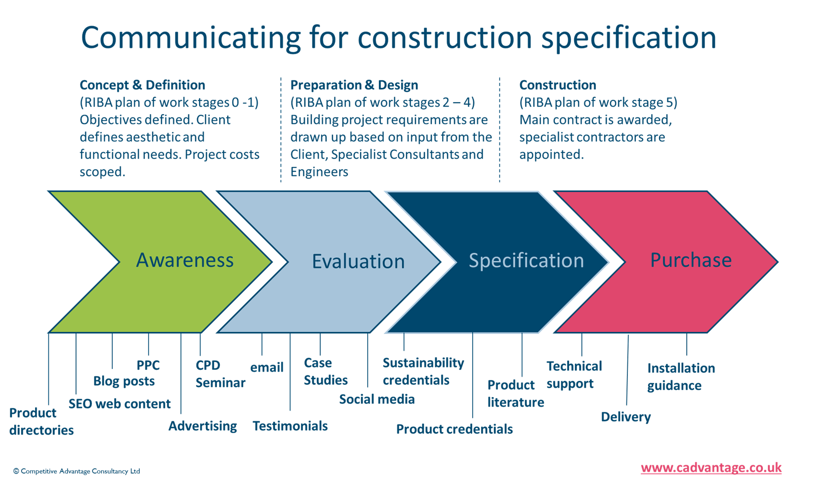 understanding the construction supply chain – targeting your marketing  messages